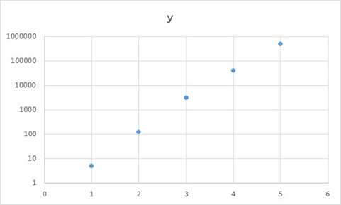Excel】エクセルにて対数軸の目盛のグラフ(片対数や両対数)にする ...